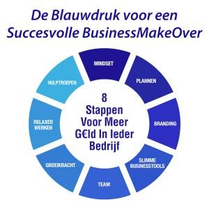 Blauwdruk voor een succesvolle BusinessMakeover